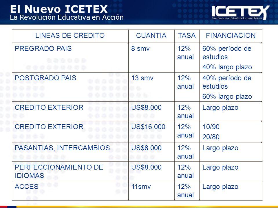 El Nuevo ICETEX La Revolución Educativa en Acción LINEAS DE CREDITOCUANTIATASAFINANCIACION PREGRADO PAIS8 smv12% anual 60% período de estudios 40% lar