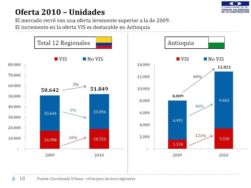 10 Oferta 2010 – Unidades El mercado cerró con una oferta levemente superior a la de 2009. El incremento en la oferta VIS es destacable en Antioquia F