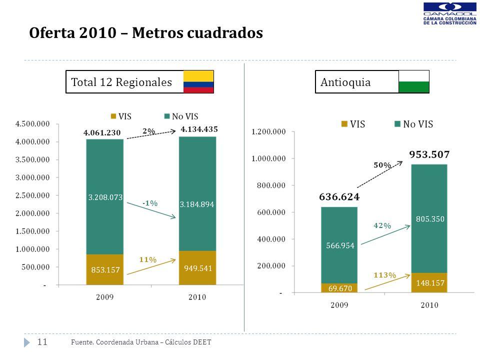 11 Oferta 2010 – Metros cuadrados Fuente. Coordenada Urbana – Cálculos DEET 2% -1% 11% 50% 42% 113% Total 12 RegionalesAntioquia