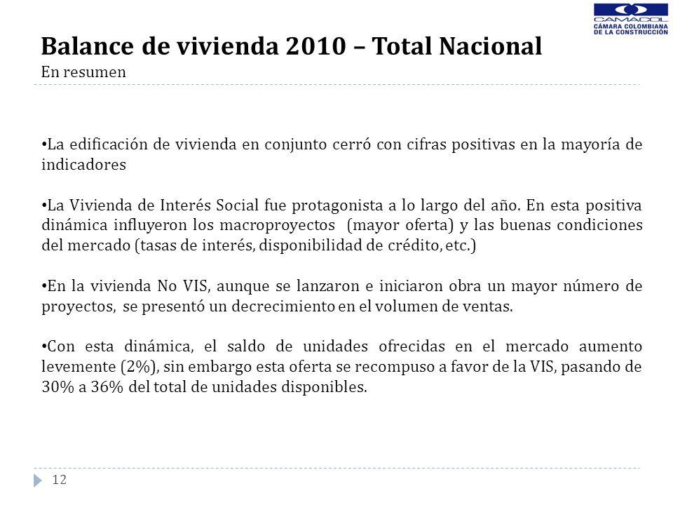12 Balance de vivienda 2010 – Total Nacional En resumen La edificación de vivienda en conjunto cerró con cifras positivas en la mayoría de indicadores