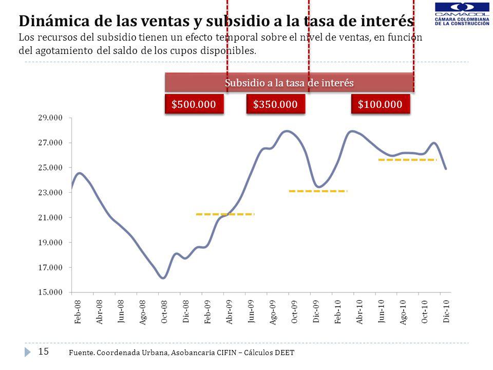 Dinámica de las ventas y subsidio a la tasa de interés Los recursos del subsidio tienen un efecto temporal sobre el nivel de ventas, en función del ag