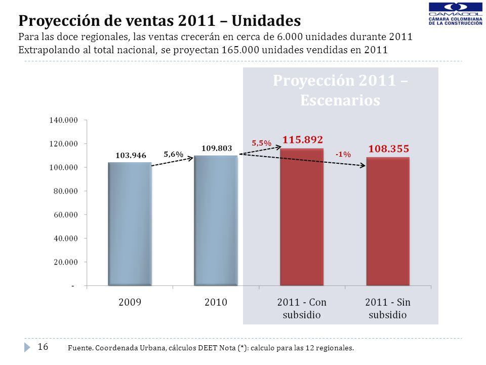 Proyección 2011 – Escenarios Proyección de ventas 2011 – Unidades Para las doce regionales, las ventas crecerán en cerca de 6.000 unidades durante 201