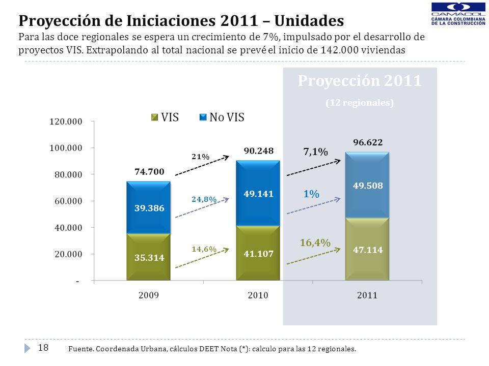 Proyección 2011 (12 regionales) Proyección de Iniciaciones 2011 – Unidades Para las doce regionales se espera un crecimiento de 7%, impulsado por el d