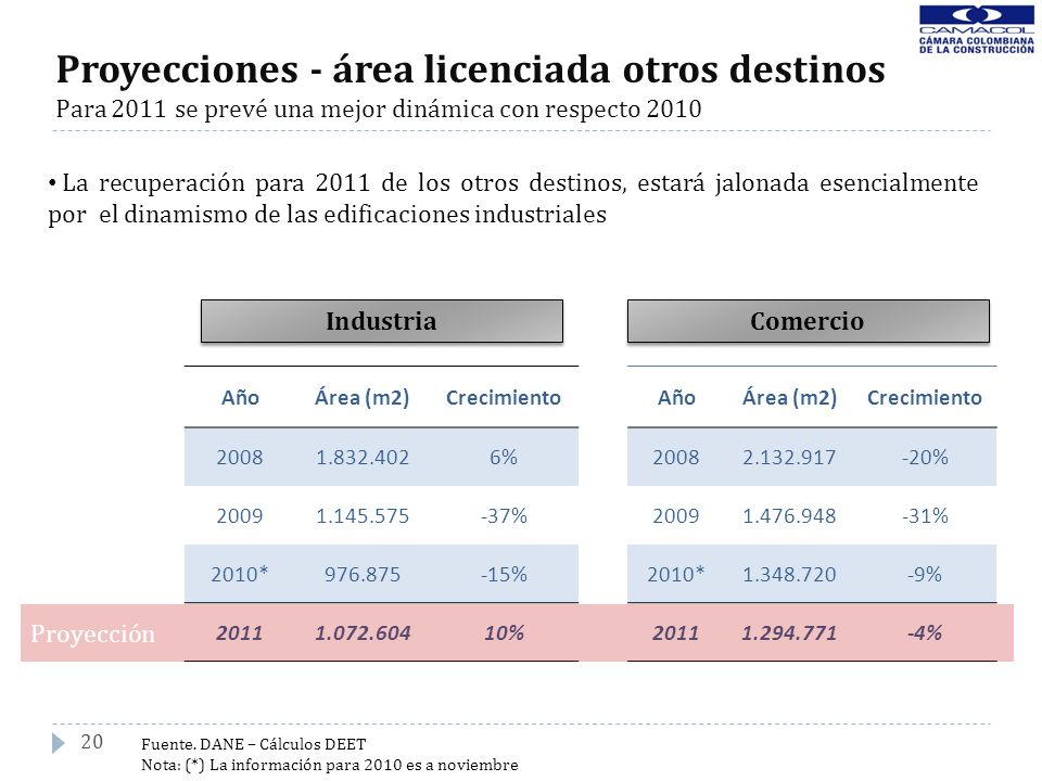 Proyecciones - área licenciada otros destinos Para 2011 se prevé una mejor dinámica con respecto 2010 20 Industria Comercio AñoÁrea (m2)Crecimiento 20