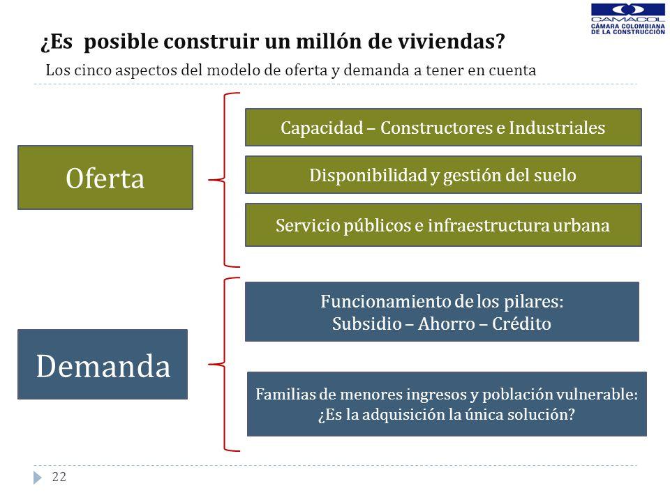 ¿Es posible construir un millón de viviendas? Los cinco aspectos del modelo de oferta y demanda a tener en cuenta 22 Oferta Demanda Capacidad – Constr