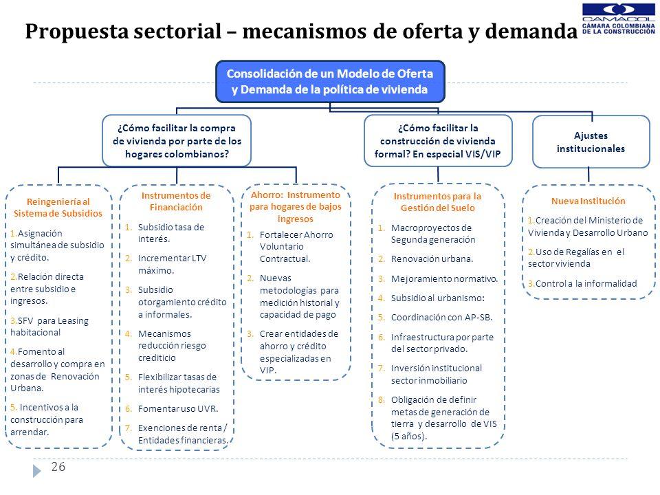 Propuesta sectorial – mecanismos de oferta y demanda Consolidación de un Modelo de Oferta y Demanda de la política de vivienda ¿Cómo facilitar la comp