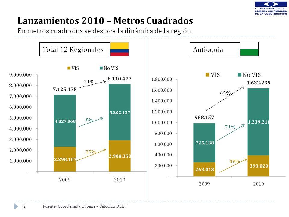 5 Lanzamientos 2010 – Metros Cuadrados En metros cuadrados se destaca la dinámica de la región Fuente. Coordenada Urbana – Cálculos DEET 14% 8% 27% 65