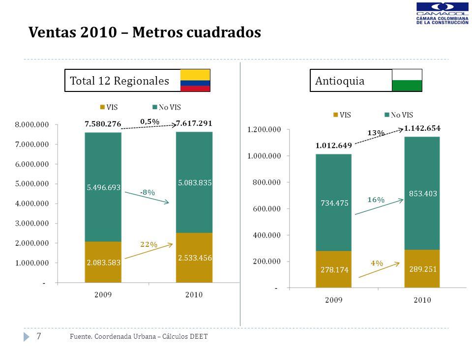 7 Ventas 2010 – Metros cuadrados Fuente. Coordenada Urbana – Cálculos DEET 0,5% -8% 22% 13% 16% 4% Total 12 RegionalesAntioquia