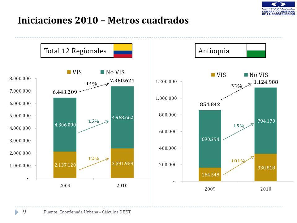 9 Iniciaciones 2010 – Metros cuadrados Fuente. Coordenada Urbana – Cálculos DEET 14% 15% 12% 32% 15% 101% Total 12 RegionalesAntioquia