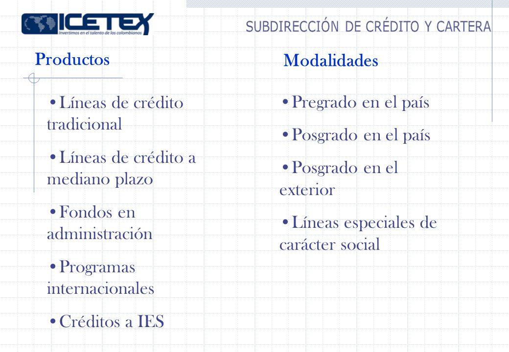 Productos Líneas de crédito tradicional Líneas de crédito a mediano plazo Fondos en administración Programas internacionales Créditos a IES Pregrado en el país Posgrado en el país Posgrado en el exterior Líneas especiales de carácter social Modalidades