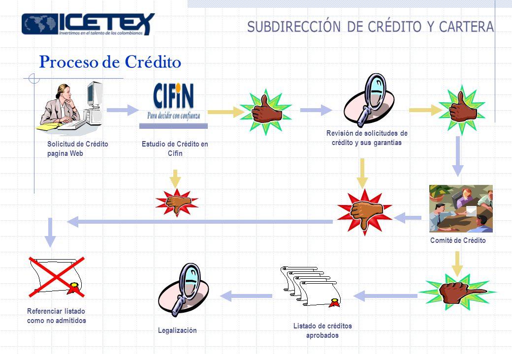 Proceso de Crédito Estudio de Crédito en Cifin Solicitud de Crédito pagina Web Legalización Referenciar listado como no admitidos Comité de Crédito Li
