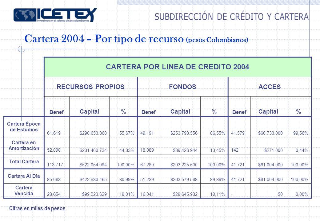 Cartera 2004 – Por tipo de recurso (pesos Colombianos) Cifras en miles de pesos CARTERA POR LINEA DE CREDITO 2004 RECURSOS PROPIOSFONDOSACCES Benef Ca
