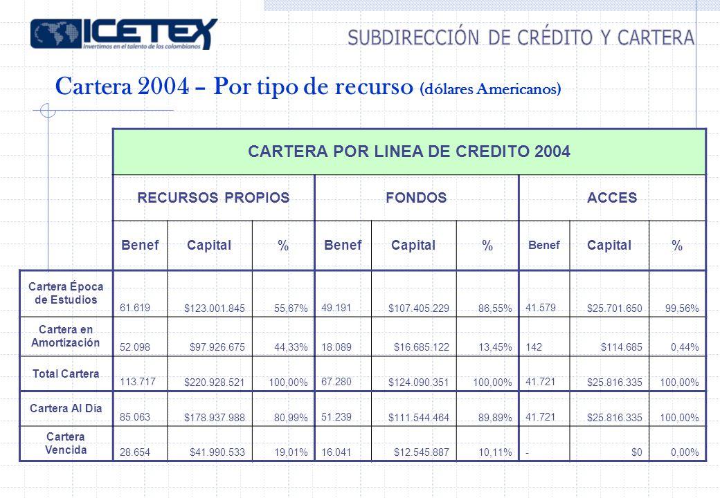 Cartera 2004 – Por tipo de recurso (dólares Americanos) CARTERA POR LINEA DE CREDITO 2004 RECURSOS PROPIOSFONDOSACCES BenefCapital%BenefCapital% Benef