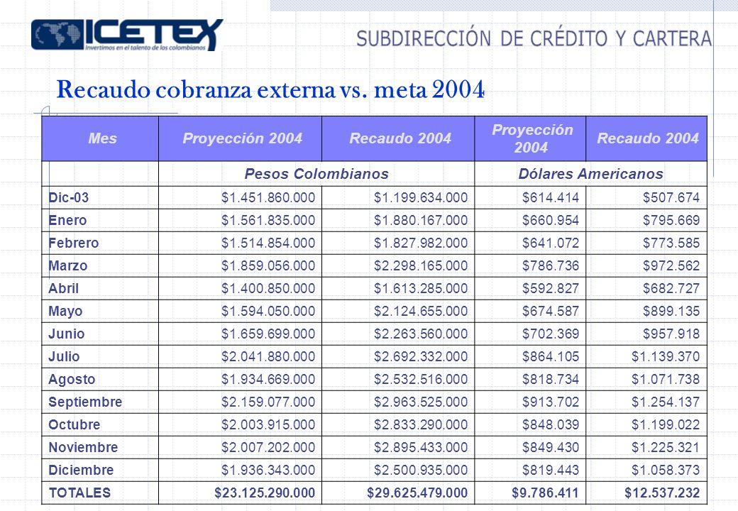 Recaudo cobranza externa vs. meta 2004 Mes Proyección 2004 Recaudo 2004 Proyección 2004 Recaudo 2004 Pesos ColombianosDólares Americanos Dic-03$1.451.