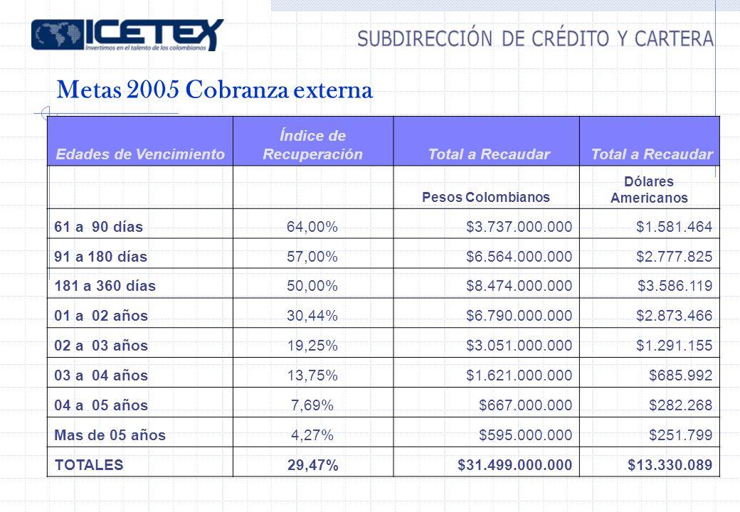 Metas 2005 Cobranza externa Edades de Vencimiento Índice de Recuperación Total a Recaudar Pesos Colombianos Dólares Americanos 61 a 90 días64,00%$3.737.000.000$1.581.464 91 a 180 días57,00%$6.564.000.000$2.777.825 181 a 360 días50,00%$8.474.000.000$3.586.119 01 a 02 años30,44%$6.790.000.000$2.873.466 02 a 03 años19,25%$3.051.000.000$1.291.155 03 a 04 años13,75%$1.621.000.000$685.992 04 a 05 años7,69%$667.000.000$282.268 Mas de 05 años4,27%$595.000.000$251.799 TOTALES29,47%$31.499.000.000$13.330.089