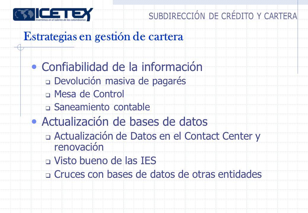 Estrategias en gestión de cartera Confiabilidad de la información Devolución masiva de pagarés Mesa de Control Saneamiento contable Actualización de bases de datos Actualización de Datos en el Contact Center y renovación Visto bueno de las IES Cruces con bases de datos de otras entidades
