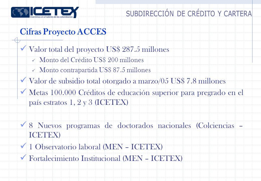 Cifras Proyecto ACCES Valor total del proyecto US$ 287.5 millones Monto del Crédito US$ 200 millones Monto contrapartida US$ 87.5 millones Valor de su