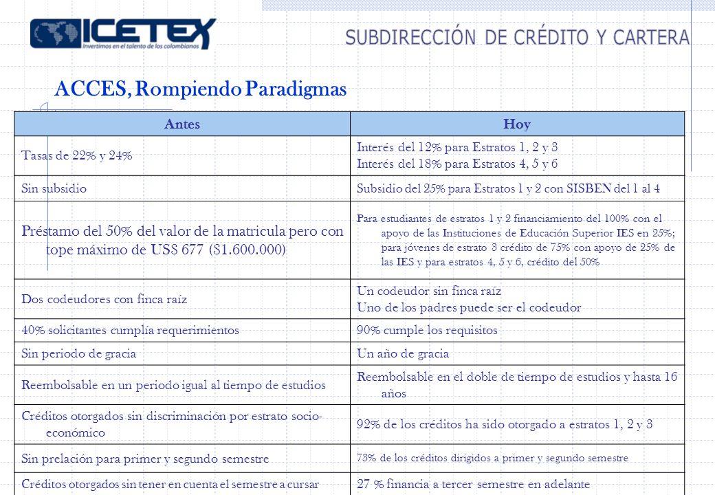 AntesHoy Tasas de 22% y 24% Interés del 12% para Estratos 1, 2 y 3 Interés del 18% para Estratos 4, 5 y 6 Sin subsidio Subsidio del 25% para Estratos