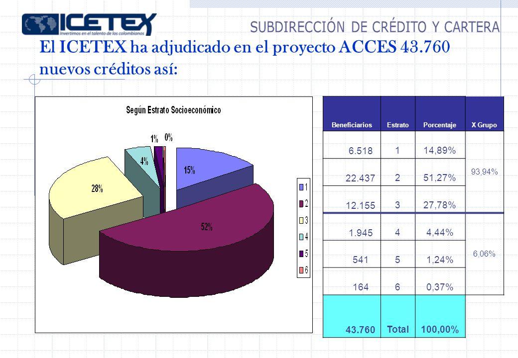 El ICETEX ha adjudicado en el proyecto ACCES 43.760 nuevos créditos así: BeneficiariosEstratoPorcentajeX Grupo 6.518114,89% 93,94% 22.437251,27% 12.155327,78% 1.94544,44% 6,06% 54151,24% 16460,37% 43.760Total100,00%