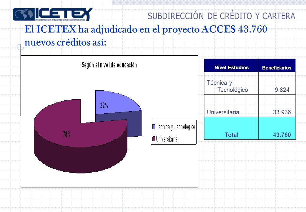 Nivel Estudios Beneficiarios Técnica y Tecnológico 9.824 Universitaria 33.936 Total 43.760 El ICETEX ha adjudicado en el proyecto ACCES 43.760 nuevos créditos así: