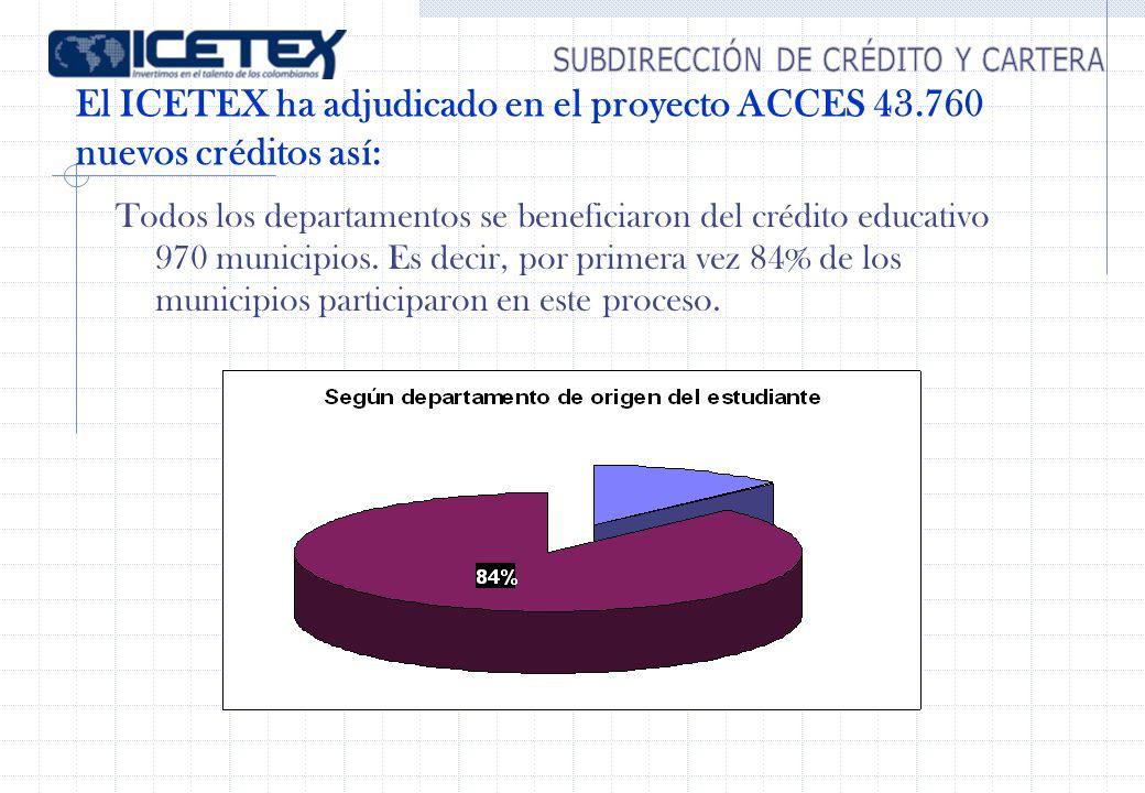 Todos los departamentos se beneficiaron del crédito educativo 970 municipios. Es decir, por primera vez 84% de los municipios participaron en este pro