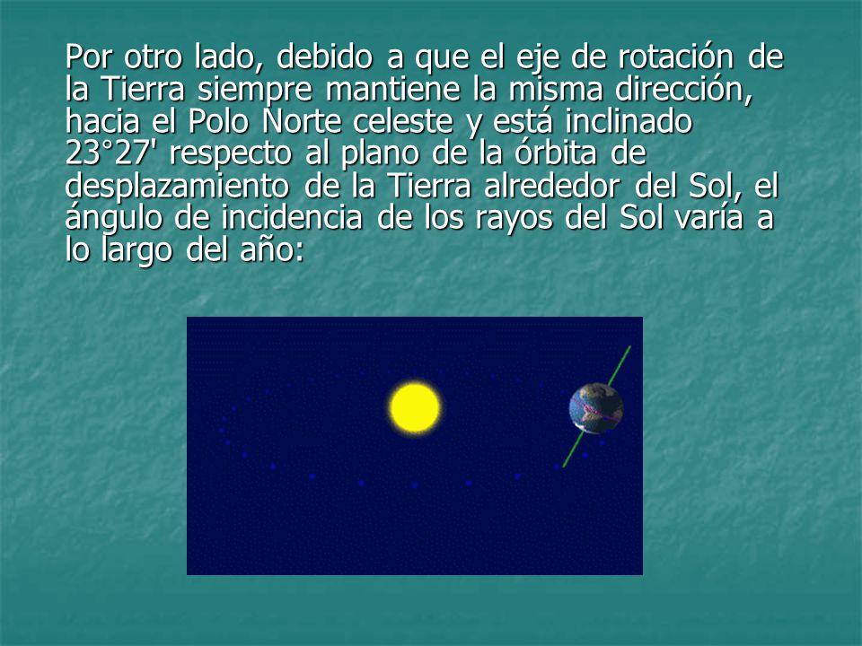 Por otro lado, debido a que el eje de rotación de la Tierra siempre mantiene la misma dirección, hacia el Polo Norte celeste y está inclinado 23°27' r