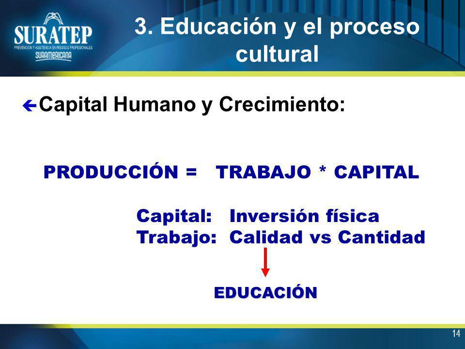 14 3. Educación y el proceso cultural ç Capital Humano y Crecimiento: PRODUCCIÓN = TRABAJO * CAPITAL Capital: Inversión física Trabajo:Calidad vs Cant