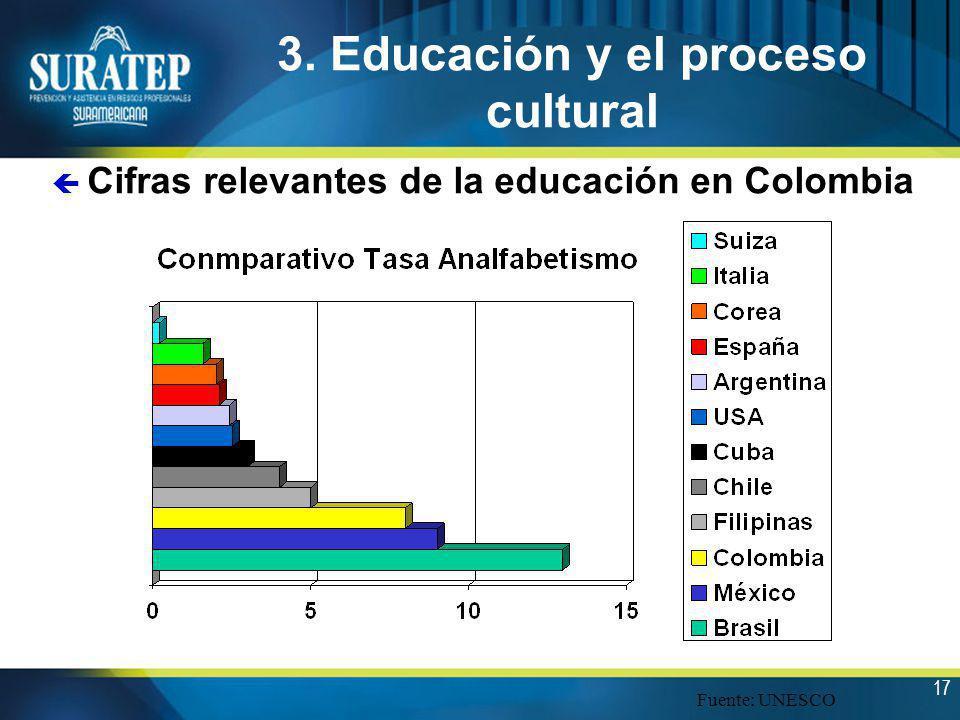 17 3. Educación y el proceso cultural ç Cifras relevantes de la educación en Colombia Fuente: UNESCO