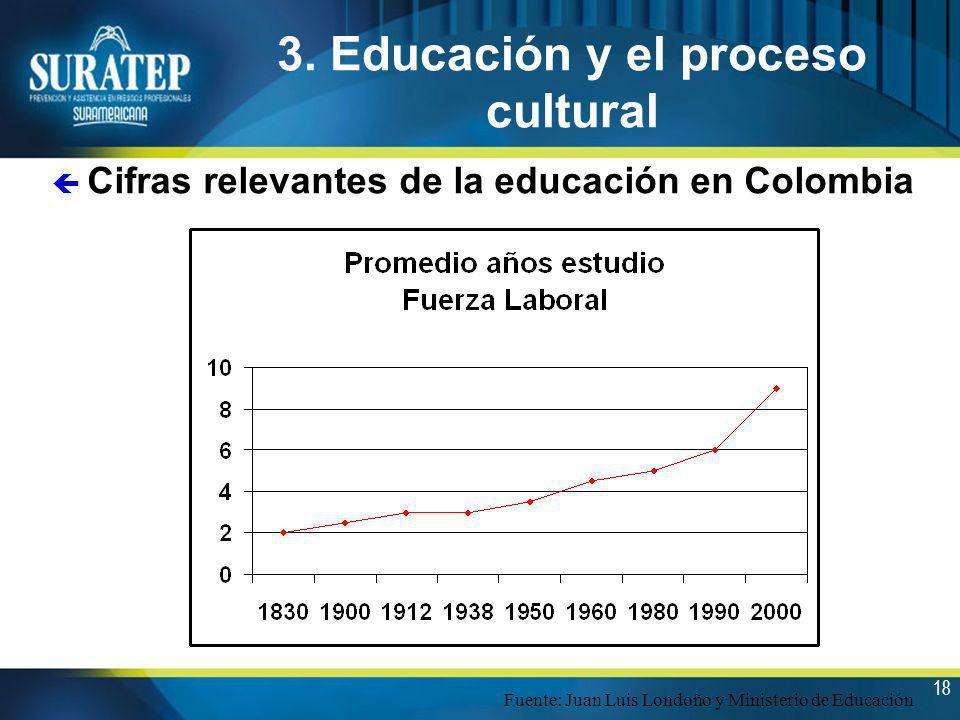 18 3. Educación y el proceso cultural ç Cifras relevantes de la educación en Colombia Fuente: Juan Luis Londoño y Ministerio de Educación