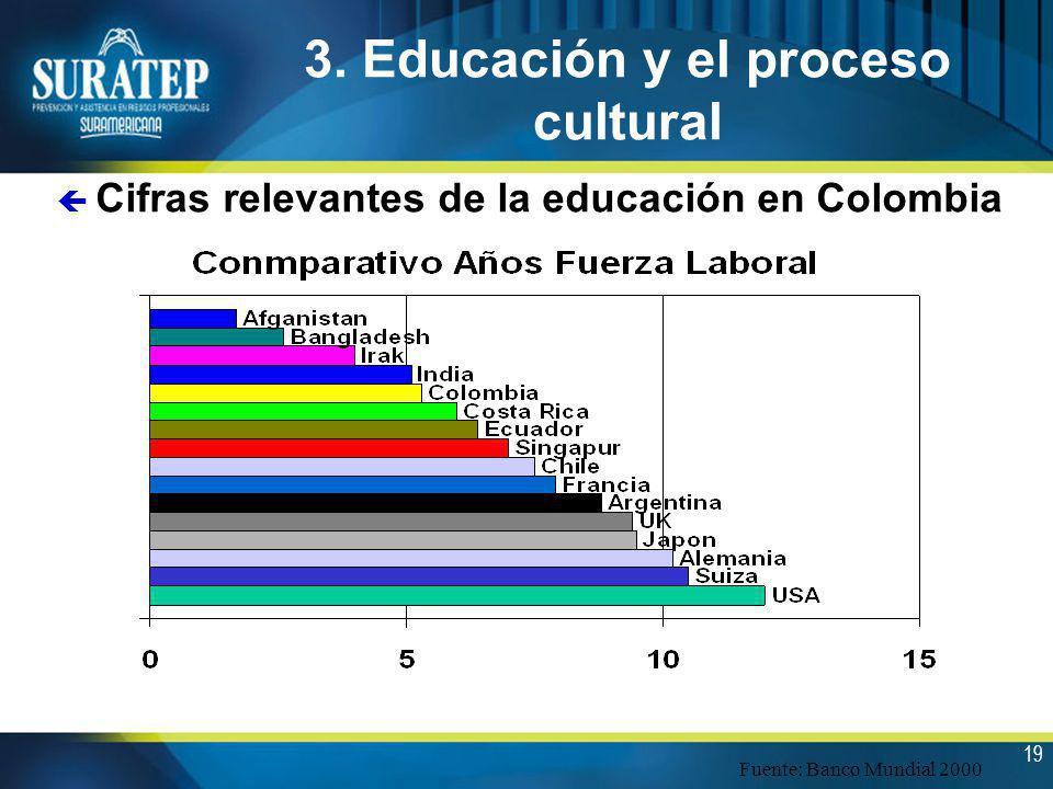 19 3. Educación y el proceso cultural ç Cifras relevantes de la educación en Colombia Fuente: Banco Mundial 2000