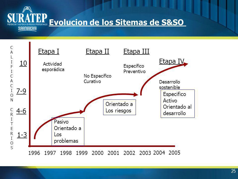 25 Evolucion de los Sitemas de S&SO 19961997199819992000200120022003 20042005 CALIFICACIONCRITERIOSCALIFICACIONCRITERIOS Etapa I Actividad esporádica