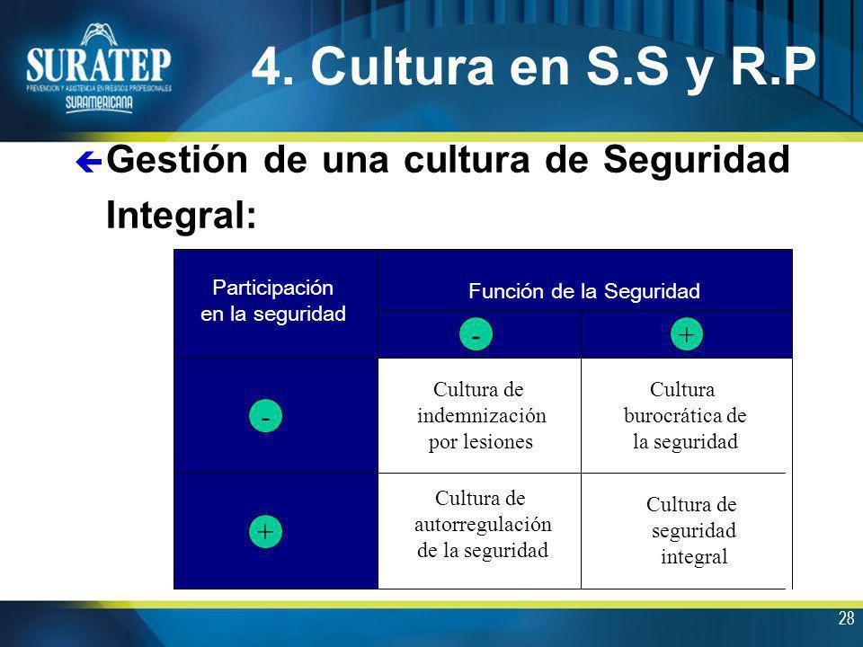 28 4. Cultura en S.S y R.P ç Gestión de una cultura de Seguridad Integral: Función de la Seguridad -+ Participación en la seguridad + - Cultura de ind