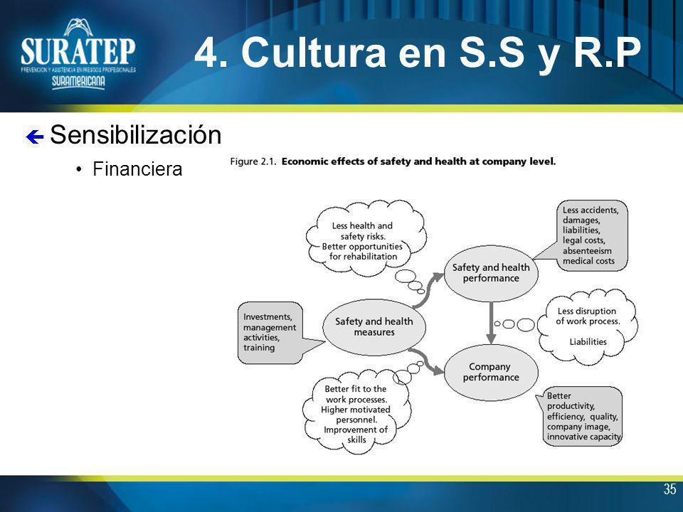 35 4. Cultura en S.S y R.P Financiera ç Sensibilización