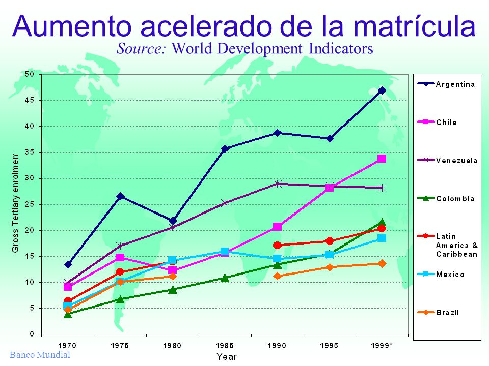 Banco Mundial Aumento acelerado de la matrícula Source: World Development Indicators