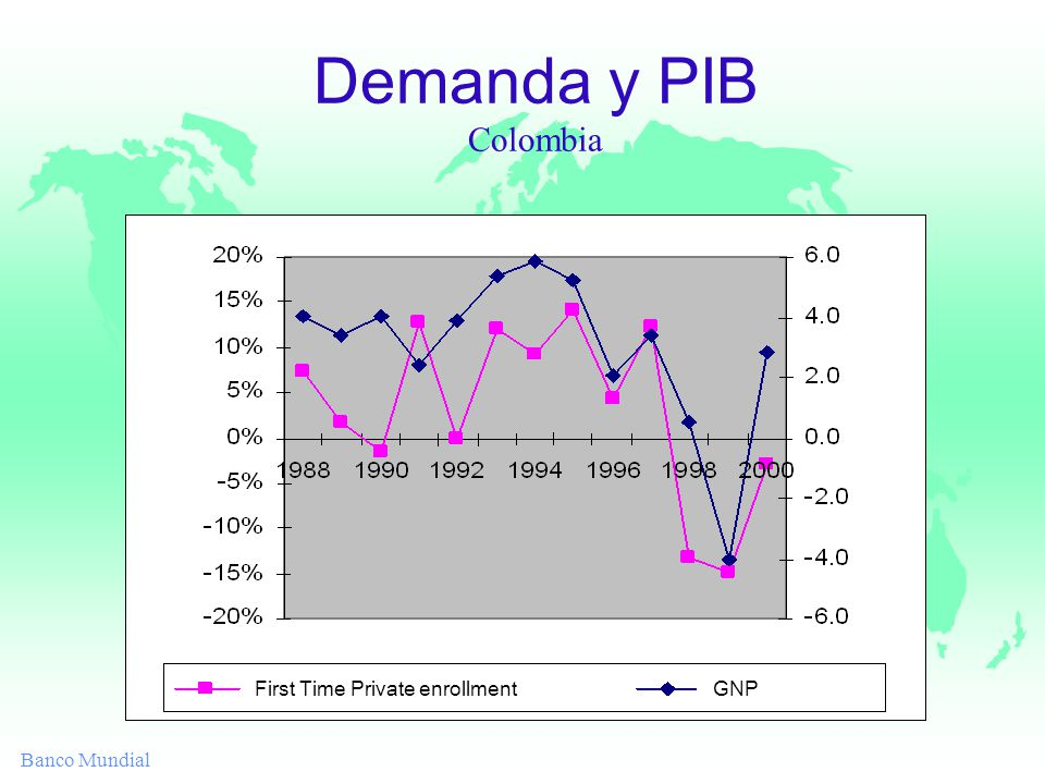 Banco Mundial Demanda y PIB Colombia Cambio en la Matrículas Cambio en el PIB First Time Private enrollment GNP