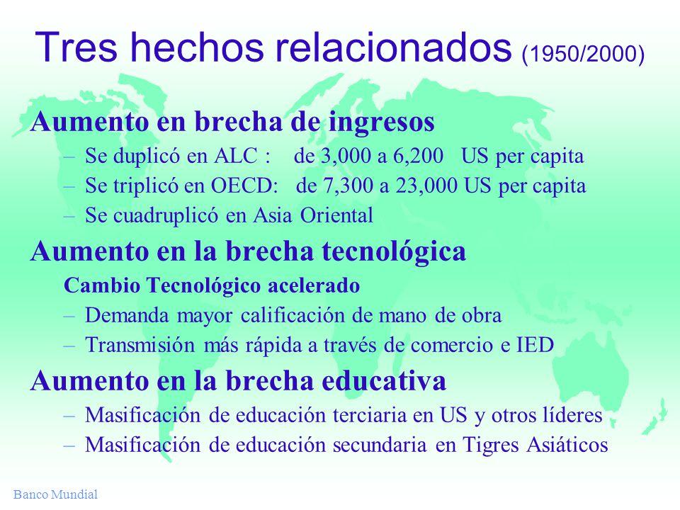 Banco Mundial Tres hechos relacionados (1950/2000) Aumento en brecha de ingresos –Se duplicó en ALC : de 3,000 a 6,200 US per capita –Se triplicó en O