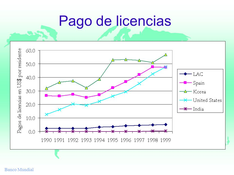 Banco Mundial Pago de licencias
