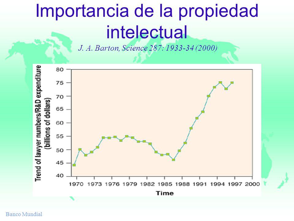 Banco Mundial Importancia de la propiedad intelectual J. A. Barton, Science 287: 1933-34 (2000)