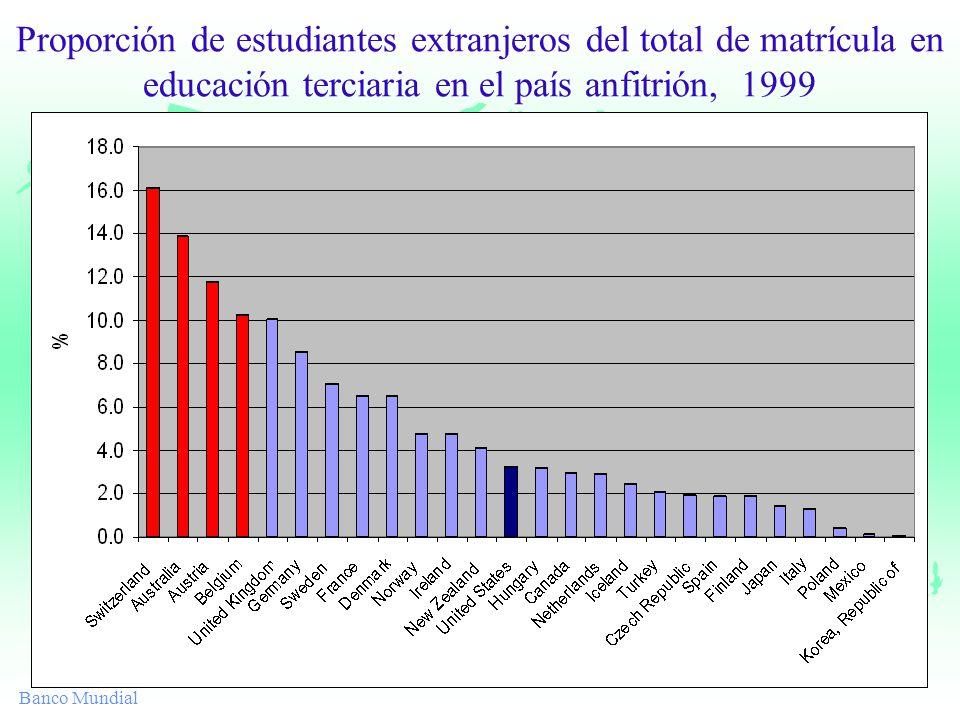 Banco Mundial Proporción de estudiantes extranjeros del total de matrícula en educación terciaria en el país anfitrión, 1999