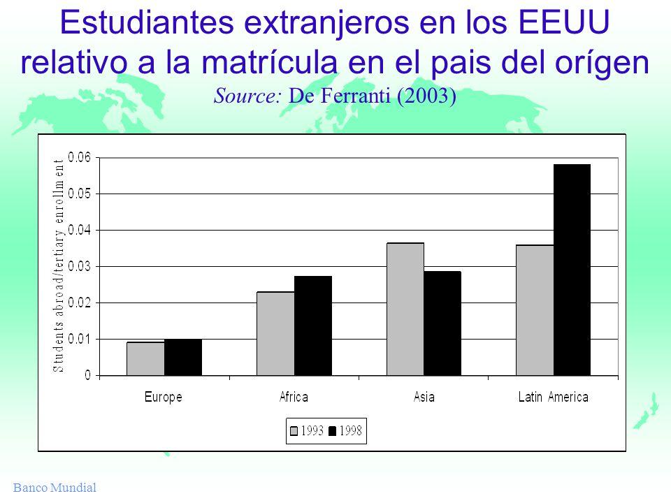 Banco Mundial Estudiantes extranjeros en los EEUU relativo a la matrícula en el pais del orígen Source: De Ferranti (2003)