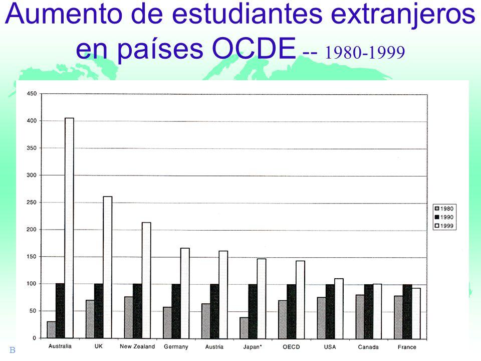 Banco Mundial Aumento de estudiantes extranjeros en países OCDE -- 1980-1999