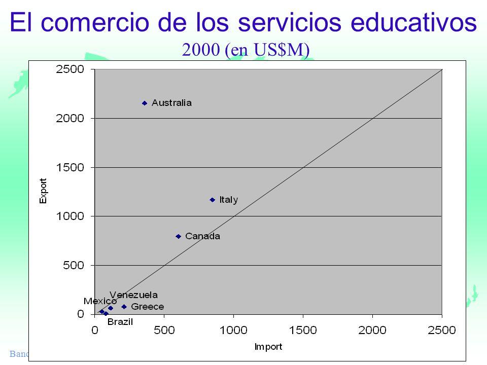 Banco Mundial El comercio de los servicios educativos 2000 (en US$M)