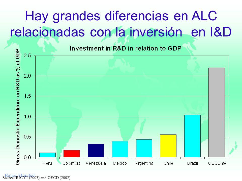 Banco Mundial Hay grandes diferencias en ALC relacionadas con la inversión en I&D Source: RICYT (2003) and OECD (2002)