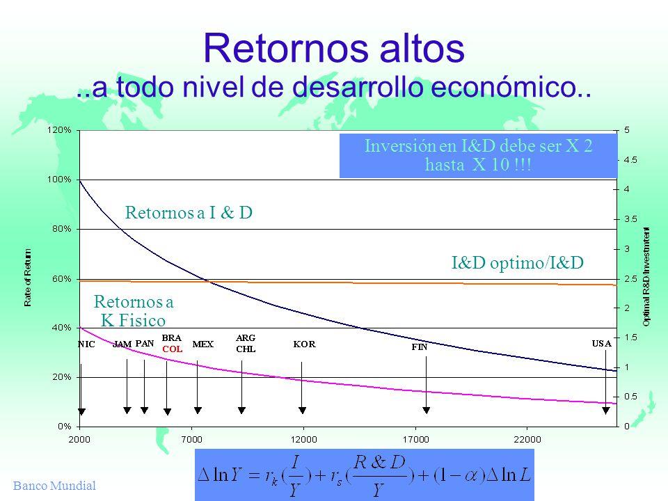 Banco Mundial Retornos altos..a todo nivel de desarrollo económico.. Retornos a I & D Retornos a K Fisico I&D optimo/I&D Inversión en I&D debe ser X 2
