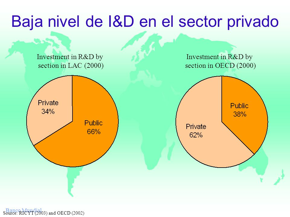 Banco Mundial Baja nivel de I&D en el sector privado Investment in R&D by section in LAC (2000) Investment in R&D by section in OECD (2000) Source: RICYT (2003) and OECD (2002)