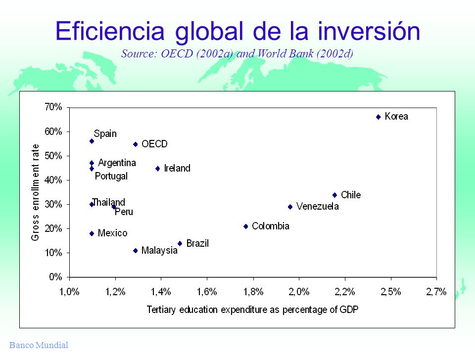 Banco Mundial Eficiencia global de la inversión Source: OECD (2002a) and World Bank (2002d)