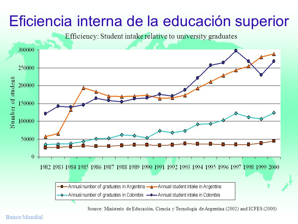 Banco Mundial Eficiencia interna de la educación superior Efficiency: Student intake relative to university graduates Source: Ministerio de Educación, Ciencia y Tecnología de Argentina (2002) and ICFES (2000)