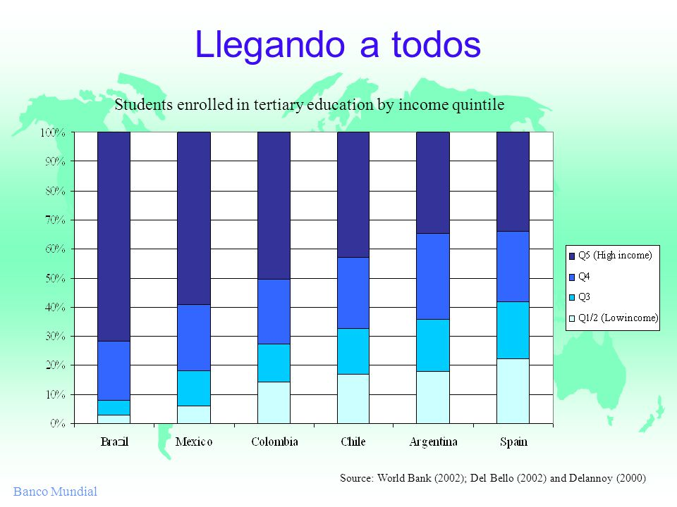 Banco Mundial Llegando a todos Students enrolled in tertiary education by income quintile Source: World Bank (2002); Del Bello (2002) and Delannoy (2000)