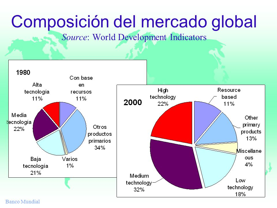 Banco Mundial Composición del mercado global Source: World Development Indicators