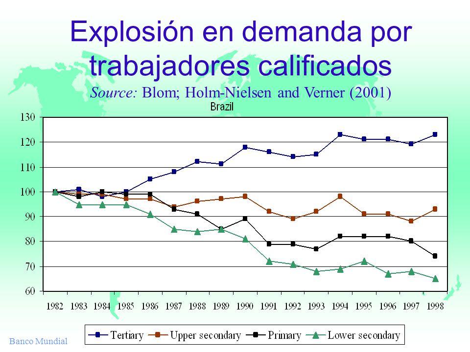 Banco Mundial Explosión en demanda por trabajadores calificados Source: Blom; Holm-Nielsen and Verner (2001)